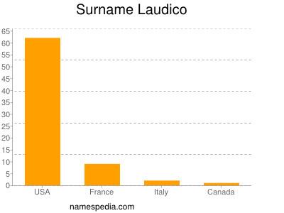Surname Laudico
