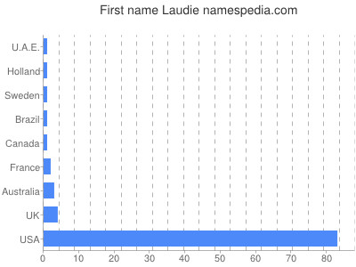 Given name Laudie
