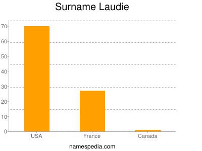 Surname Laudie