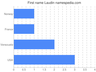 Given name Laudin