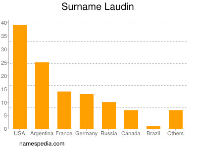 Surname Laudin