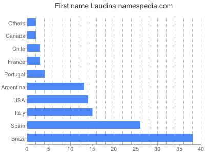 Given name Laudina