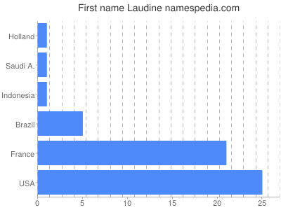 Given name Laudine