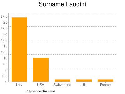 Surname Laudini