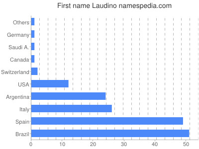 Given name Laudino
