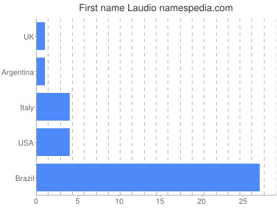 Given name Laudio