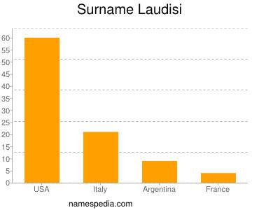 Surname Laudisi