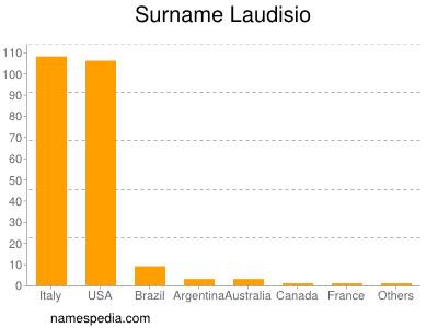 Surname Laudisio