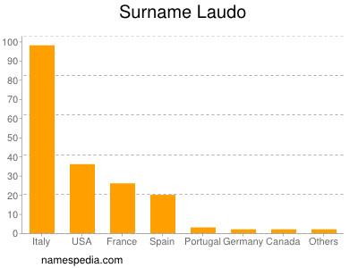 Surname Laudo