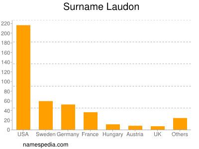 Surname Laudon