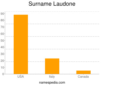 Surname Laudone