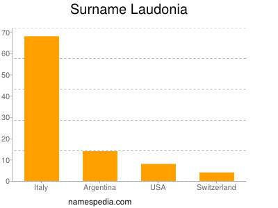 Surname Laudonia