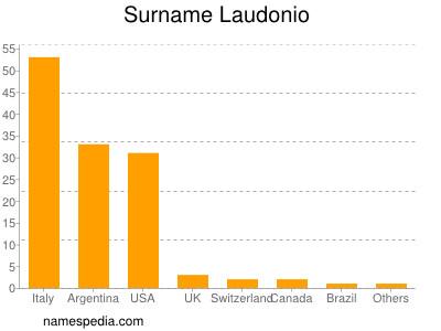 Surname Laudonio