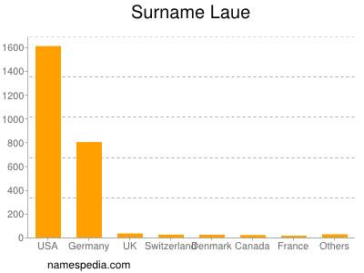 Surname Laue