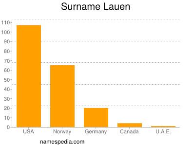 Surname Lauen