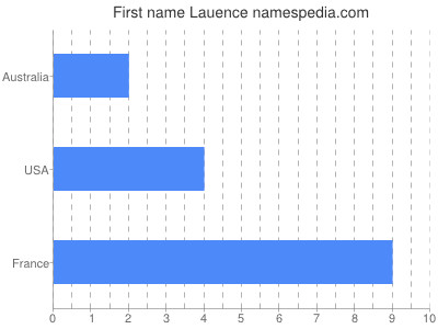 Given name Lauence