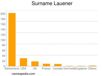 Surname Lauener
