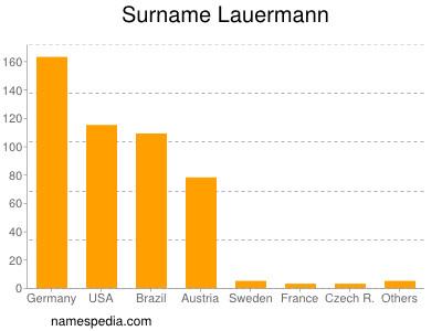 Surname Lauermann