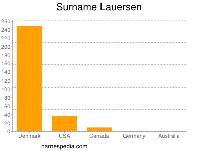 Surname Lauersen