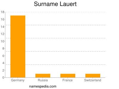 Surname Lauert