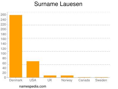 Surname Lauesen