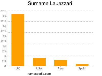 Surname Lauezzari