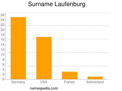 Surname Laufenburg