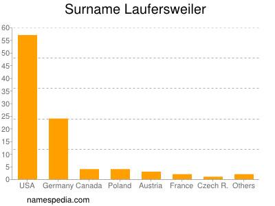 Surname Laufersweiler
