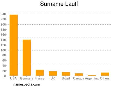 Surname Lauff