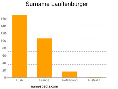 Surname Lauffenburger