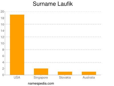 Surname Laufik