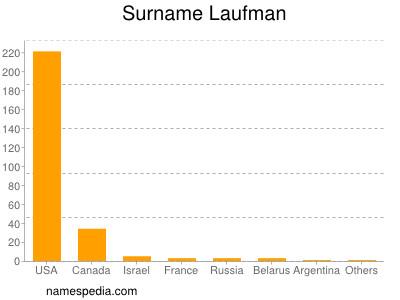 Surname Laufman