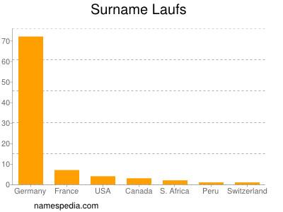 Surname Laufs