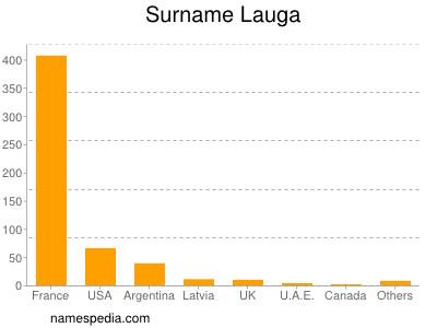 Surname Lauga