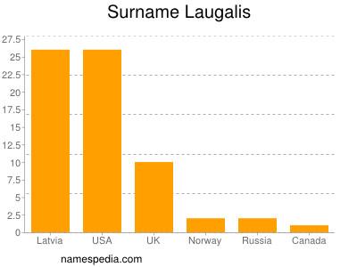Surname Laugalis