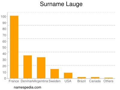 Surname Lauge