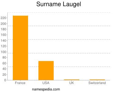 Surname Laugel