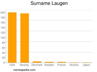 Surname Laugen