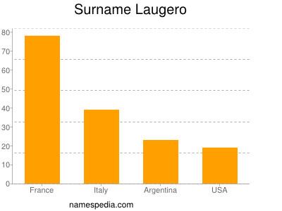Surname Laugero
