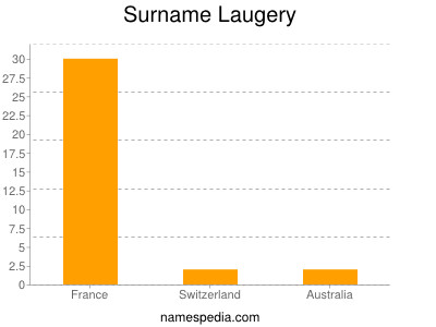 Surname Laugery