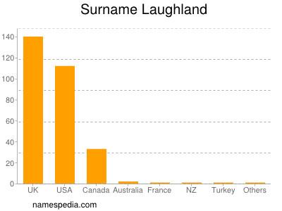 Surname Laughland