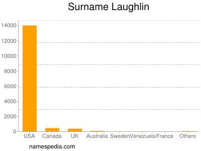 Surname Laughlin