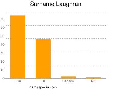 Surname Laughran