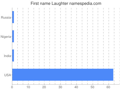 Given name Laughter