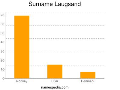 Surname Laugsand