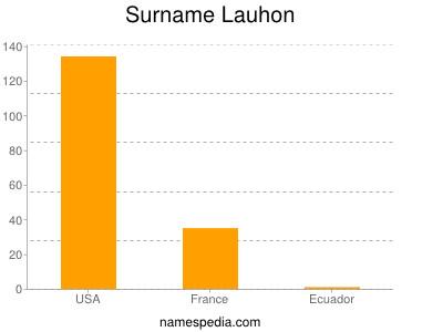 Surname Lauhon