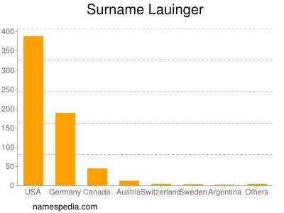 Surname Lauinger