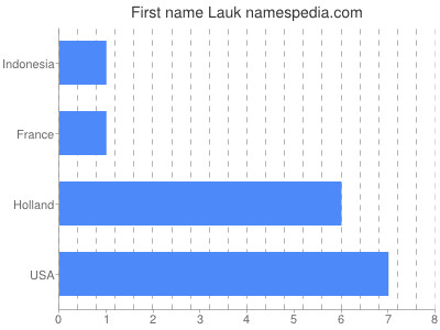 Given name Lauk