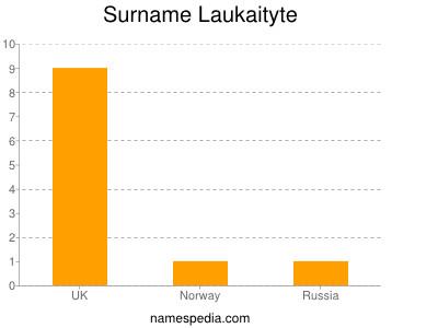 Surname Laukaityte