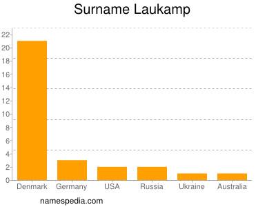 Surname Laukamp